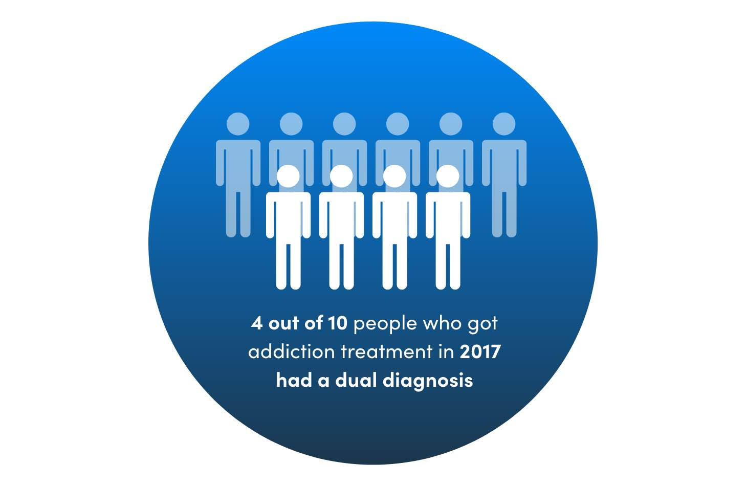4 Out Of 10 People Who Went To Rehab Had A Dual Diagnosis