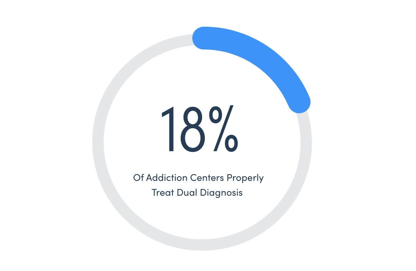 Rehab Arizona Only 18% Of Addiction Centers Properly Treat Dual Diagnosis