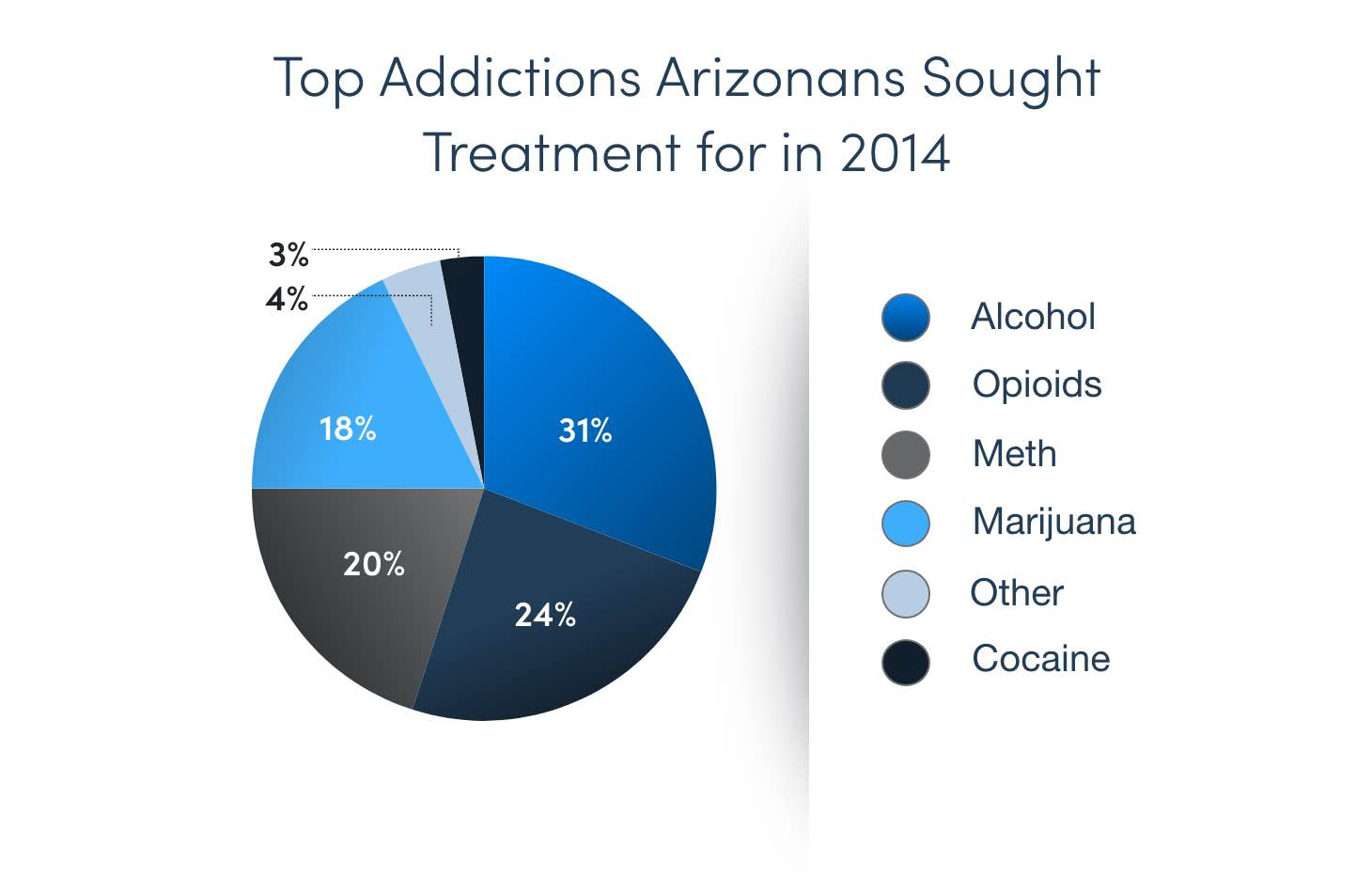 Top Addictions Arizonans Sought Rehab For In 2014