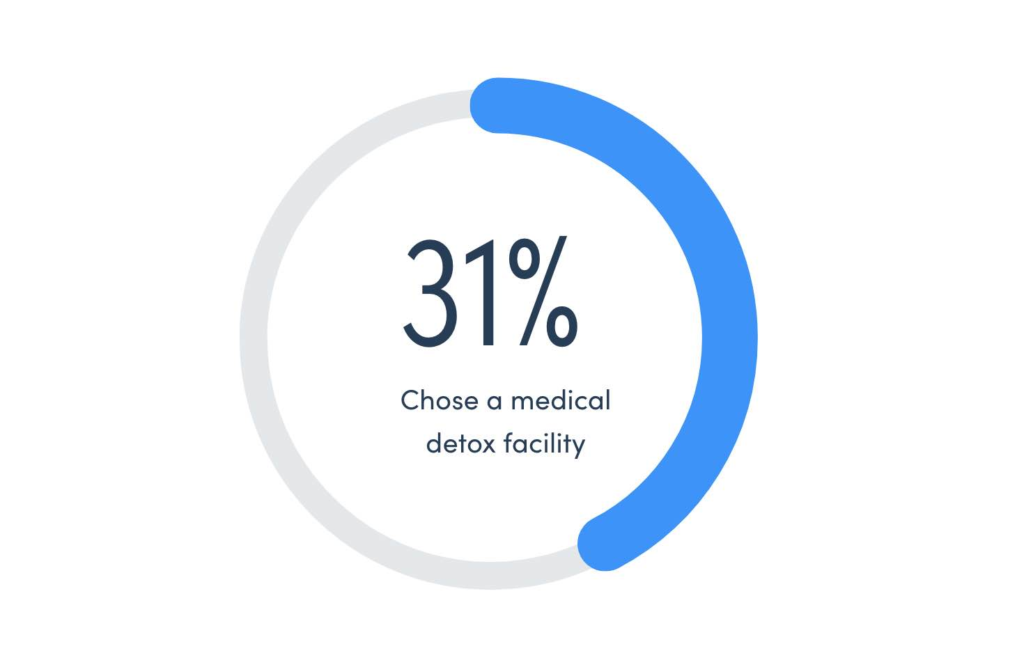 31% Of People Who Seek Treatment For Alcohol Abuse Go To A Medical Detox Facility
