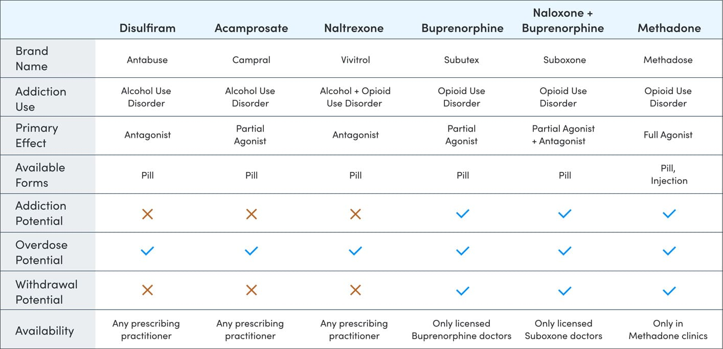 A Table That Breaks Down Facts About Common Medication Assisted Treatment Medications