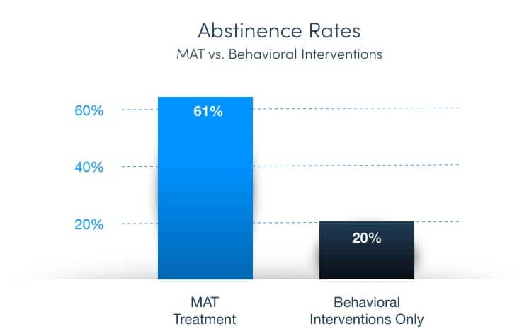 A Stat Comparing Medication Assisted Treatment To Therapy Only