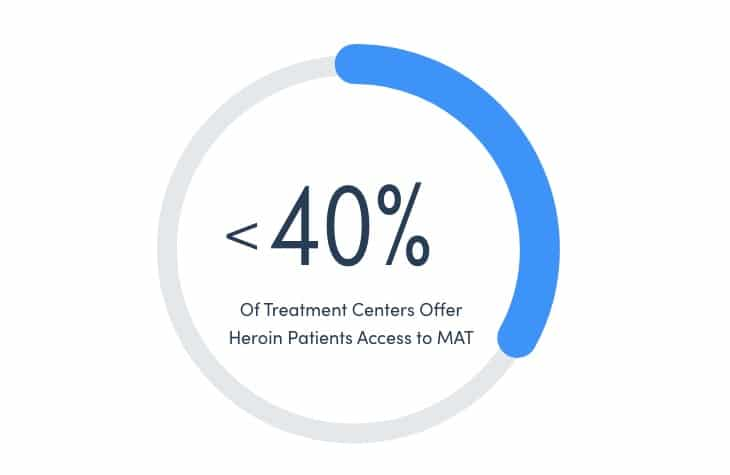 A Stat Showing That Not Many Treatment Centers Offer Medication Assisted Treatment
