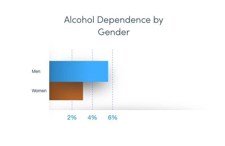 Infographic Displaying Alcohol Abuse By Gender