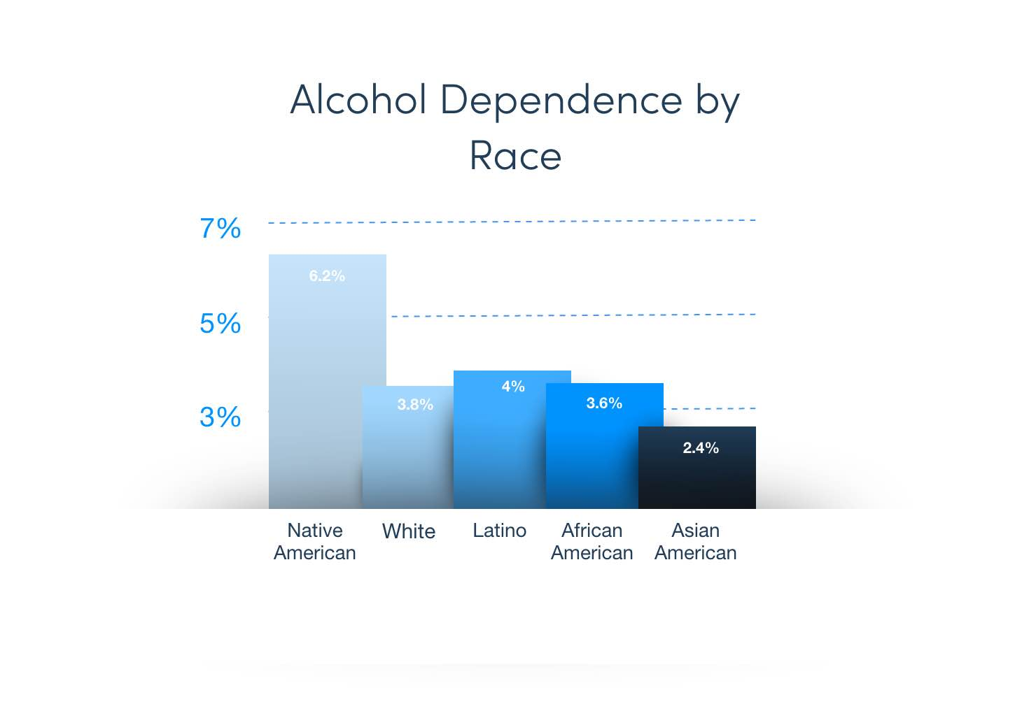 Infographic Displaying Alcoholism By Race