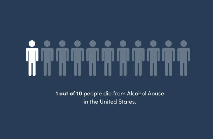 Infographic On How 1 Out Of 10 People Die From Alcohol Abuse In The United States