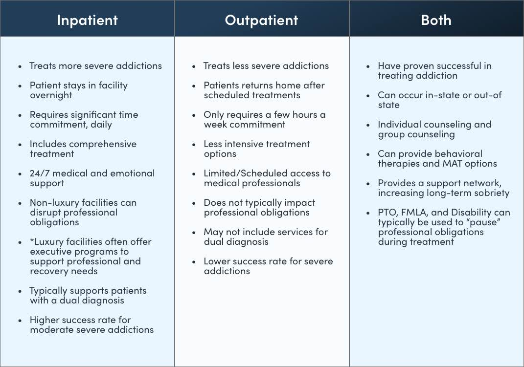 Chart Comparing Inpatient And Outpatient Alcohol Treatment Options